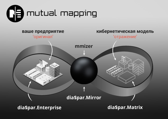 mutual mapping