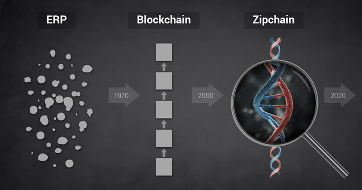 Zipchain: ray of pairwise transactions